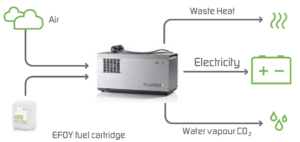 EFOY Methane Fuel Cell